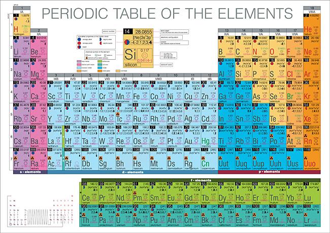 טבלה מחזורית, יסודות כימיים